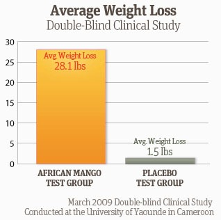 African Mango Extract Clinical Studies